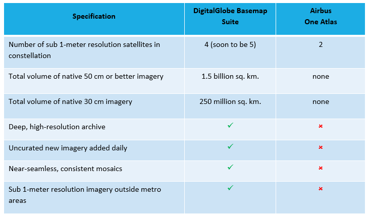 Comparison of DigitalGlobe Basemap suite to Airbus One Atlas