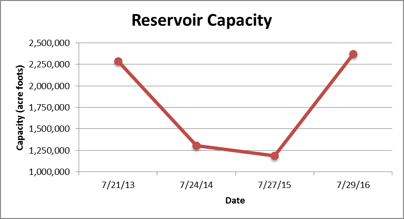 Reservoir Capacity