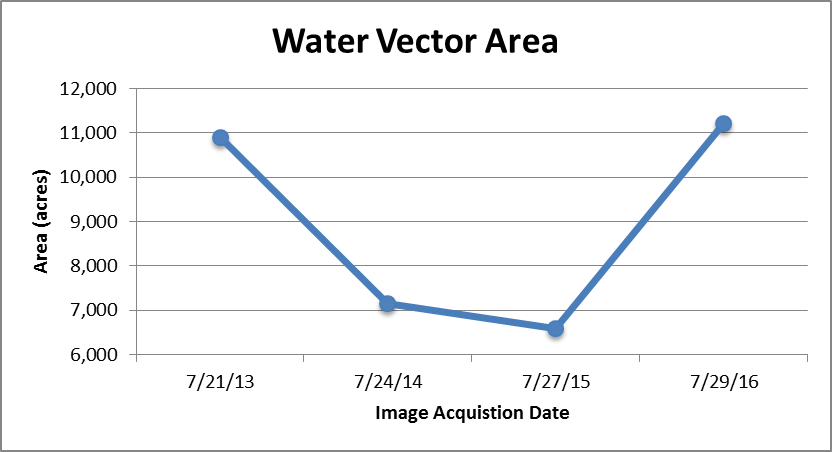 Water Vector Area