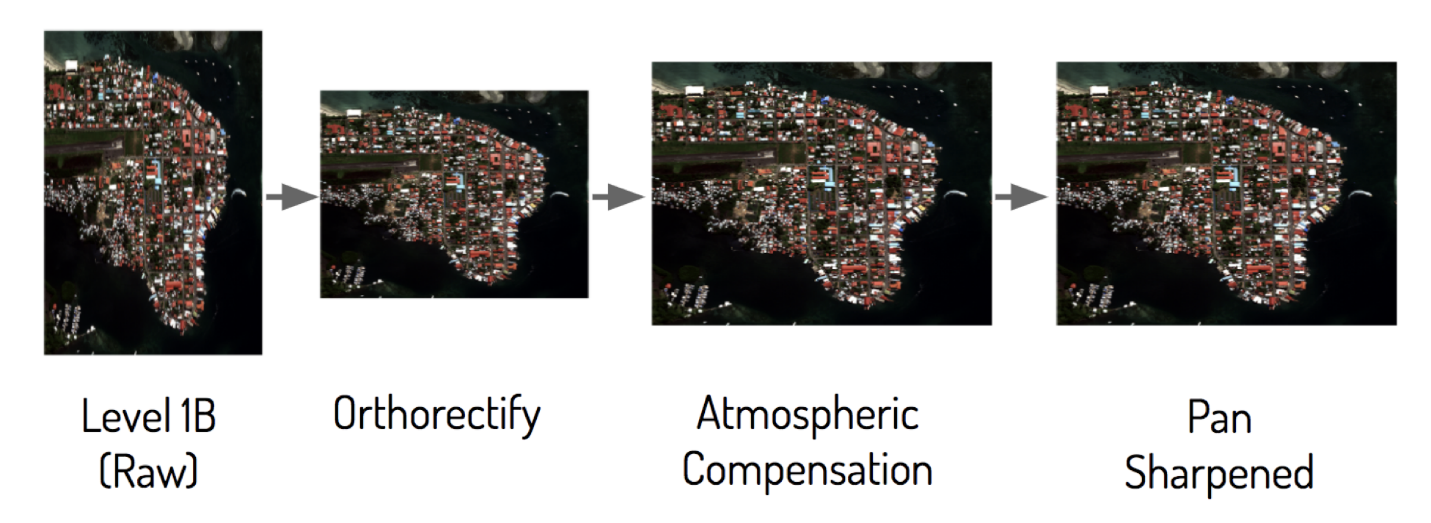 Examples of remote sensing techniques