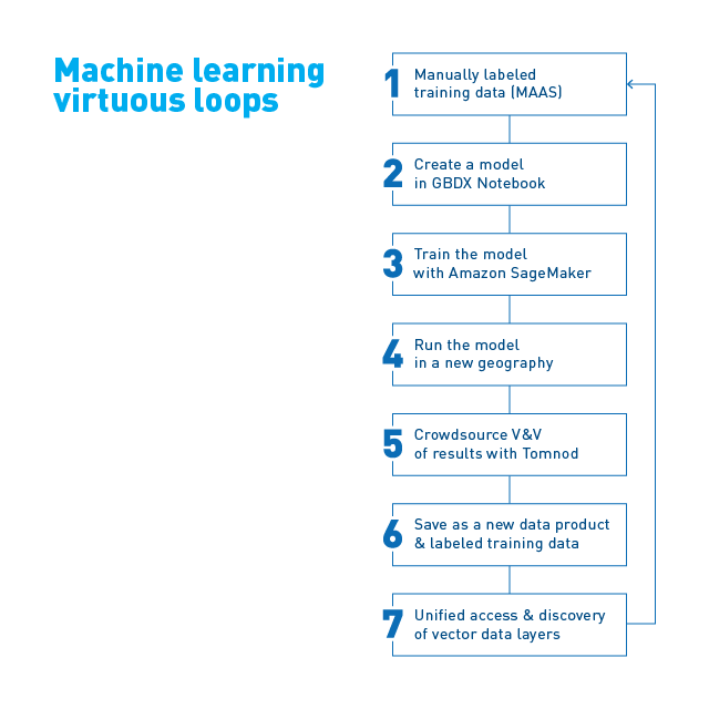 Virtuous loops in machine learning