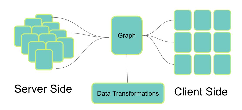 RDA conceptual workflow