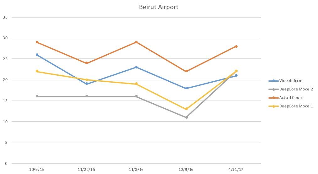 BeirutAirport